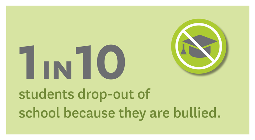 Infographic: 1 in 10 students drop-out of school because they are bullied.