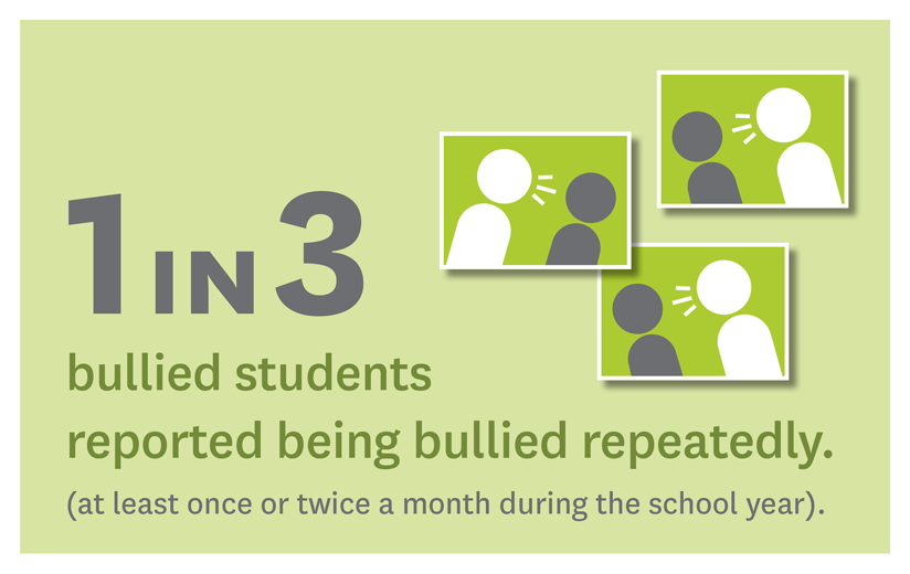 Infographic: 1 in 3 bullied students reported being bullied repeatedly (at least once or twice a month during the school year).