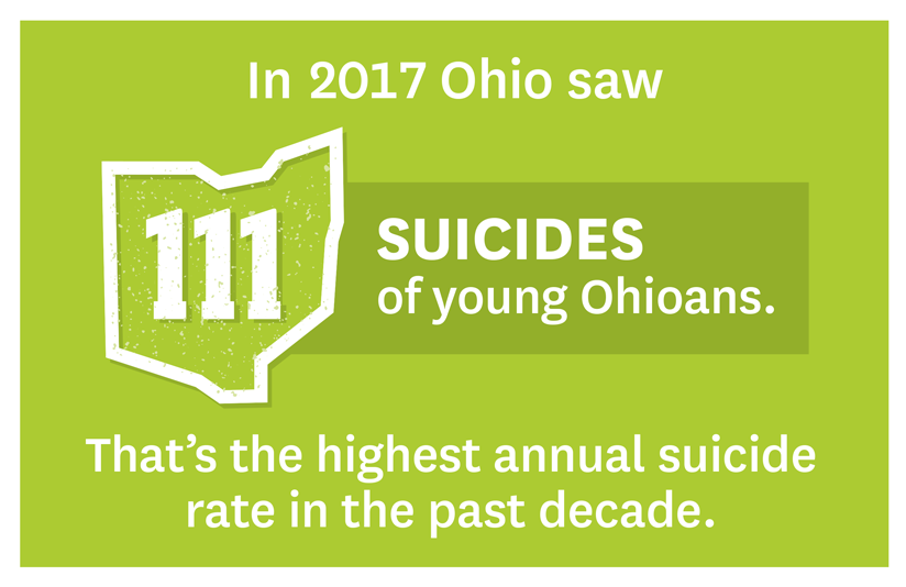 Infographic: In 2017, Ohio saw 111 suicides of you people. That is the highest annual suicide rate in the past decade.